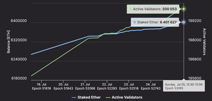 Ethereum 2.0 Validators Surpass 200,000, Currently Holds Over 6.4 Million ETH
