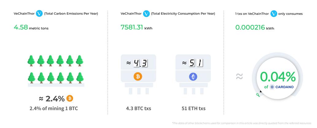 CTI Recognizes VeChain as a Top Eco-Friendly Blockchain, Better Than Bitcoin, Ethereum, Cardano